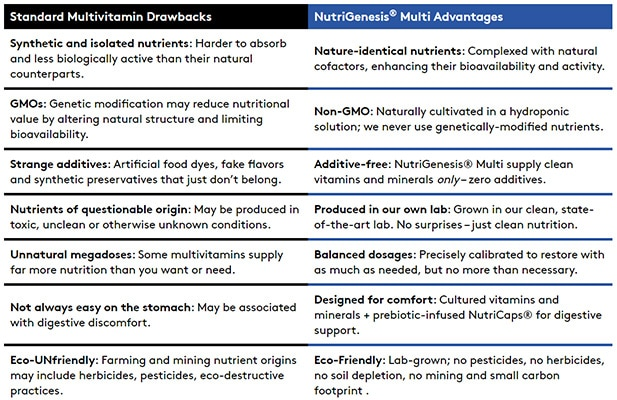Image showing the benefits of NutriGenesis in Performance Lab Multivitamin